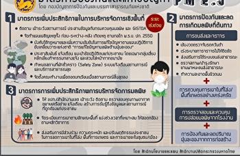 มาตราการป้องกันและแก้ไขปัญหาฝุ่นละอองขนาดเล็ก PM ๒.๕