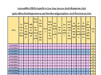 รายงานสถิติการใช้บริการจุดบริการ One Stop Service ประจ าเดือนตุลาคม 2563