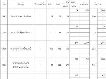 ค่าน้ำค่าไฟ  ประจำเดือน กุมภาพันธ์ 2564