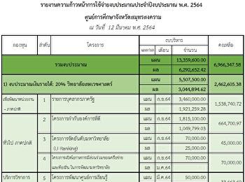 รายงานความก้าวหน้าการใช้จ่ายงบประมาณประจ าปีงบประมาณ พ.ศ. 256