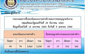 รายงานผลการขึ้นทะเบียนแรงงานต่างด้าวและการขออนุญาตทำงาน กลุ่มมติคณะรัฐมนตรีวันที่ 29 ธันวาคม 2563 ข้อมูลตั้งแต่วันที่ 15 มกราคม 2564 ถึงวันที่ 9 เมษายน 2564