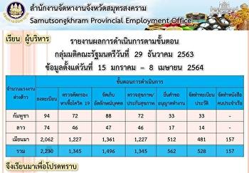 รายงานผลการดำเนินการตามขั้นตอน กลุ่มมติคณะรัฐมนตรีวันที่ 29 ธันวาคม 2563 ข้อมูลตั้งแต่วันที่ 15 มกราคม - 8 เมษายน 2564
