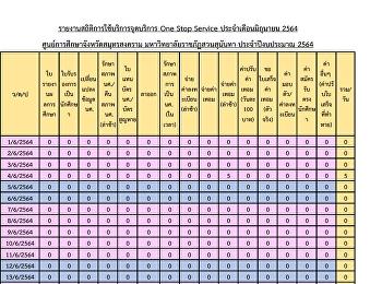รายงานสถิติการใช้บริการจุดบริการ One Stop Service ประจำเดือนมิถุนายน 2564