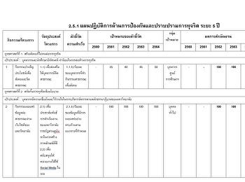 รายงานผล ITA